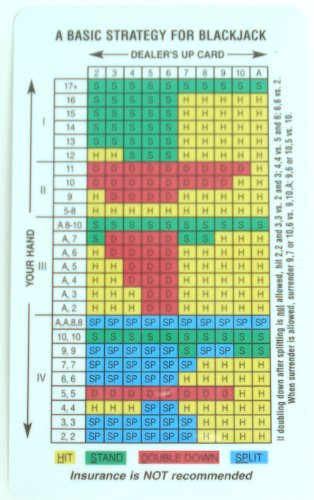 Blackjack basic strategy - 10421