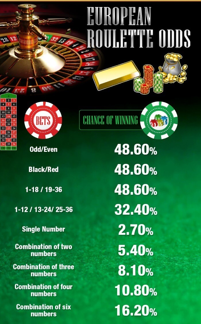Snabbis odds casino - 40404
