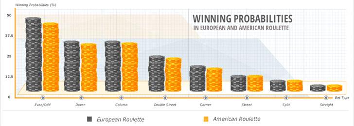 Roulette payout grafiskt - 43652