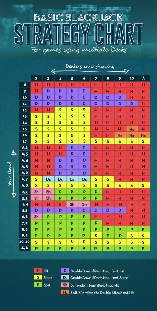 Blackjack basic strategy - 5511