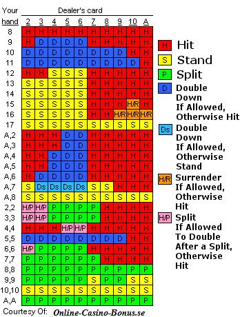 Blackjack strategi - 82367